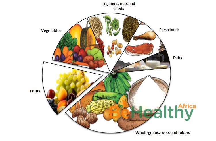 Nigerian food guide by behealthy Africa